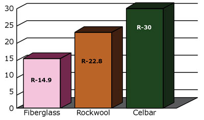 Celbar loose fill blown in insulation celbar for Insulation cost comparison